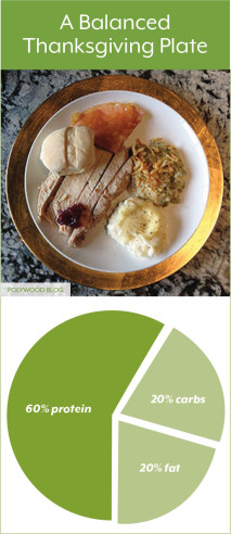 Balanced-Thanksgiving-Plate-POLYWORLD-BLOG
